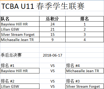 TCBA U11 Spring League